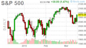 S&P 500 Market Swings